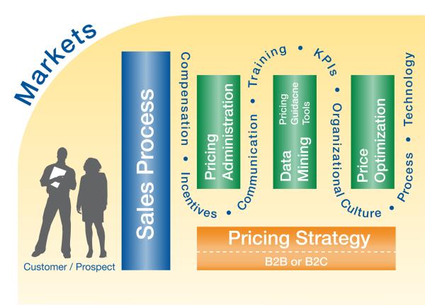 bank pricing strategies
