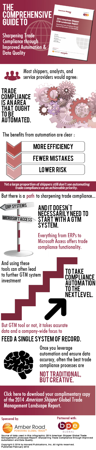 GTM Infographic] Improve the Health of Your Global Trade