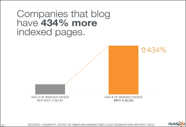 Blogging means more indexed pages