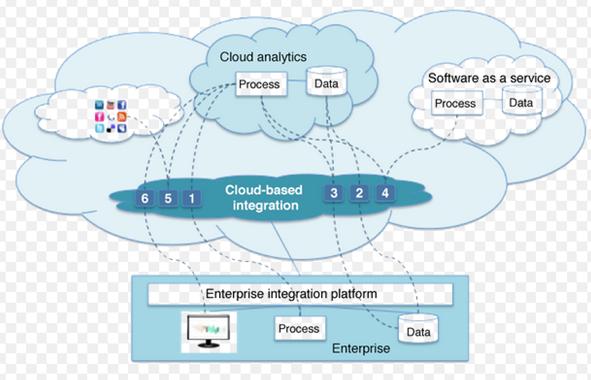 the kpi blog analytics bi data integration cloud services erp cloud application integration. Black Bedroom Furniture Sets. Home Design Ideas