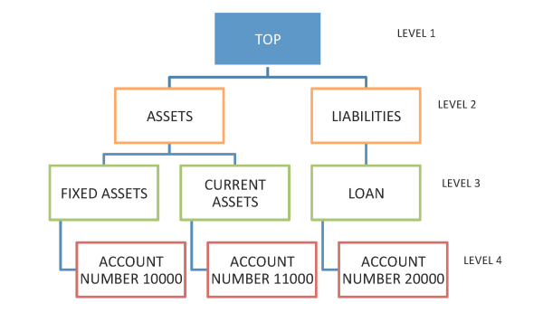 Chart of Accounts Hierarchy - Ragged & Skipped Oracle BI