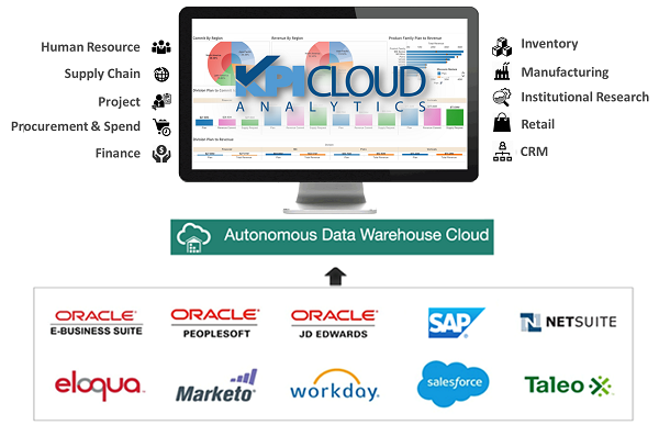 Oracle-ADWC-with-KPI-Cloud-Analytics-Architecture