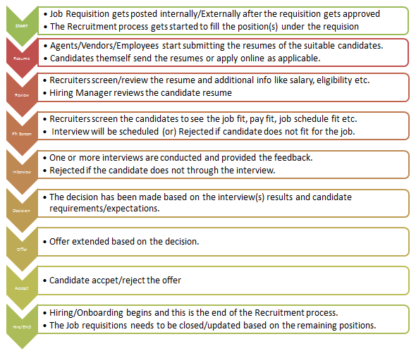 recruitment policy vs recruitment process Recruiting & staffing solutions recruitment for additional information regarding recruiting and rjps can be added to the recruitment process to provide.