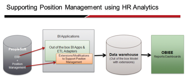 Supporting Position Management Using Hr Analytics