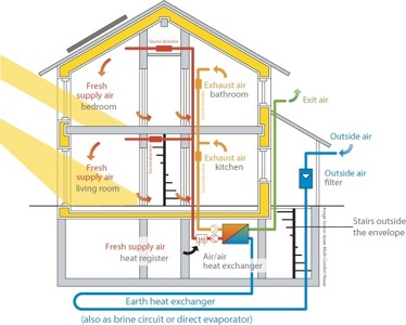 Passive house energy efficiency