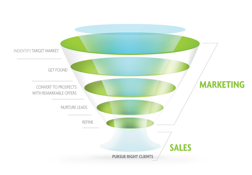 inbound marketing lead scoring chart