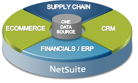 NetSuite's All inclusive platform