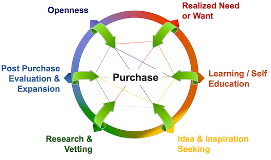 purchase loop