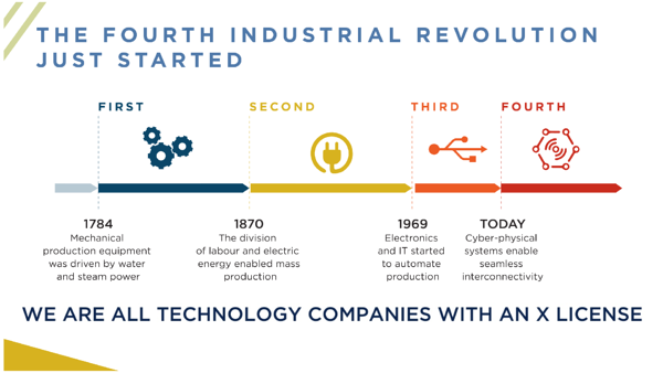 Transforming Companies in the Fourth Industrial Revolution