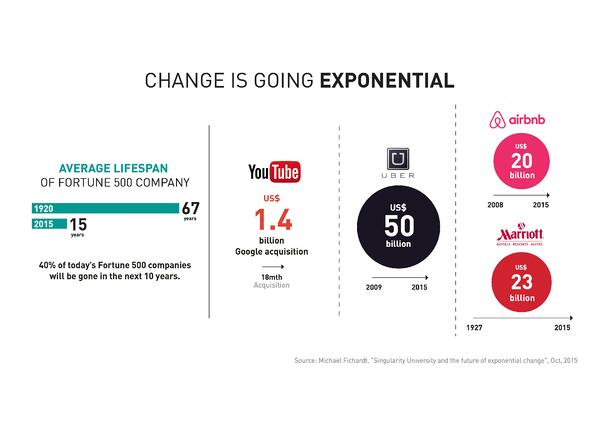 How Exponential Change Is Creating Disruption