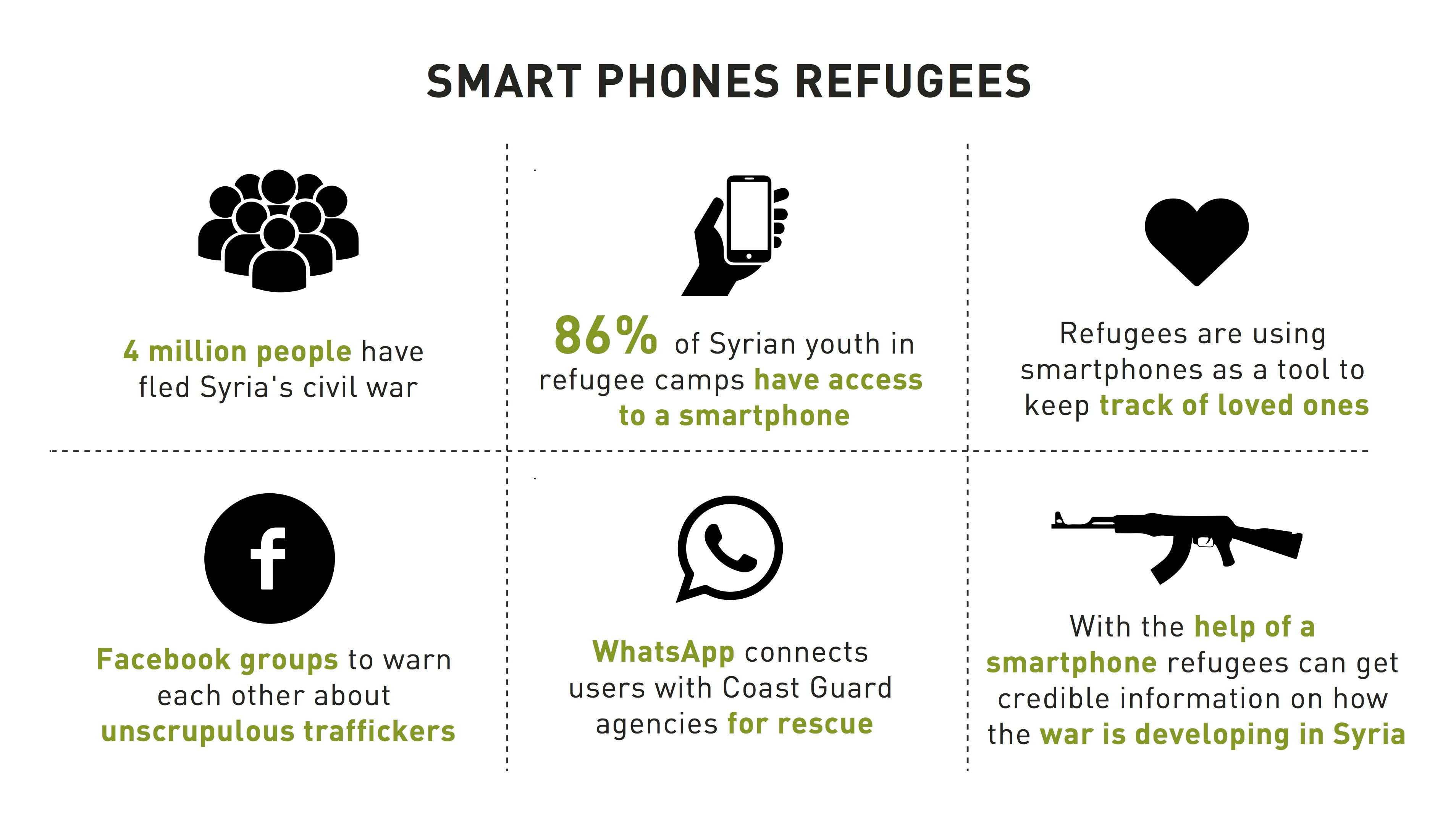 Why smart phones are essential for refugees