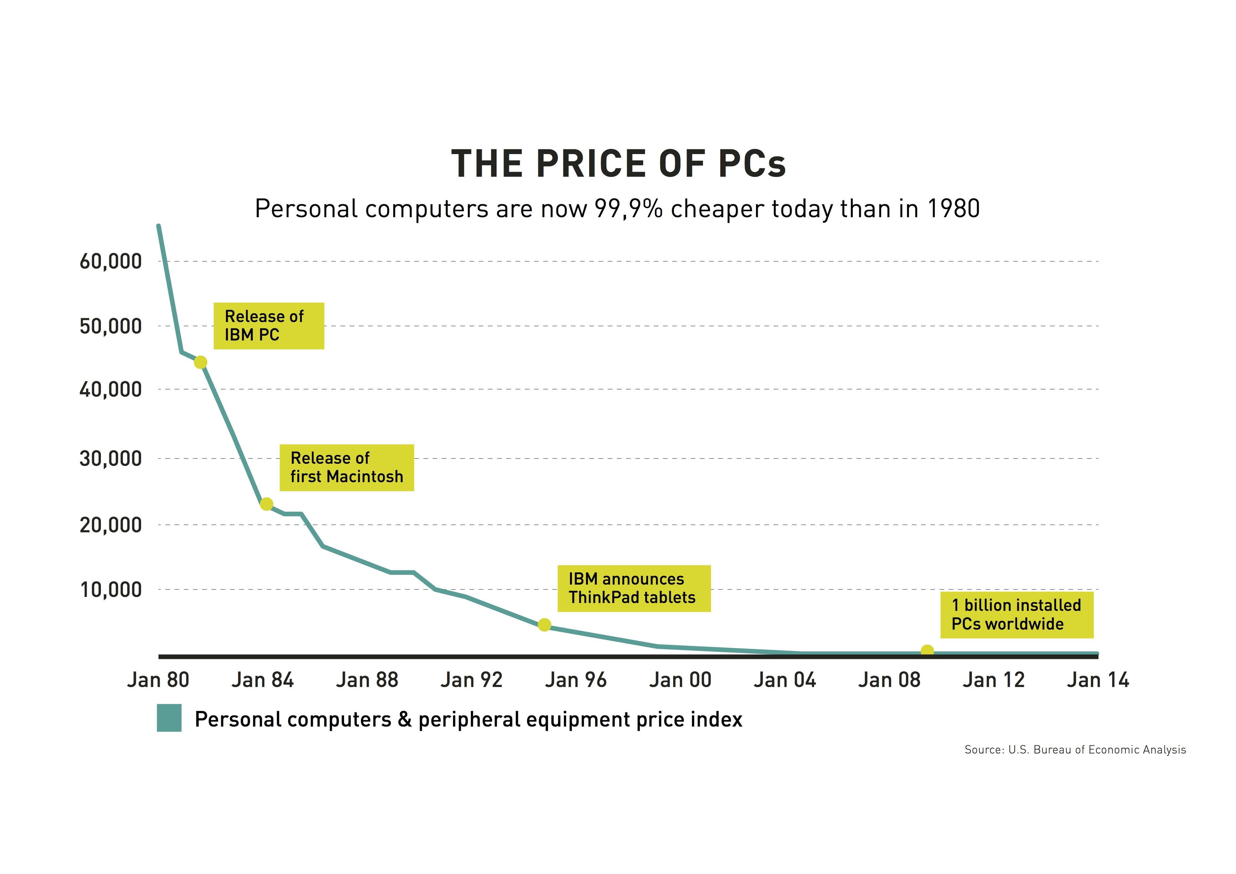 Price_of_PC.jpg