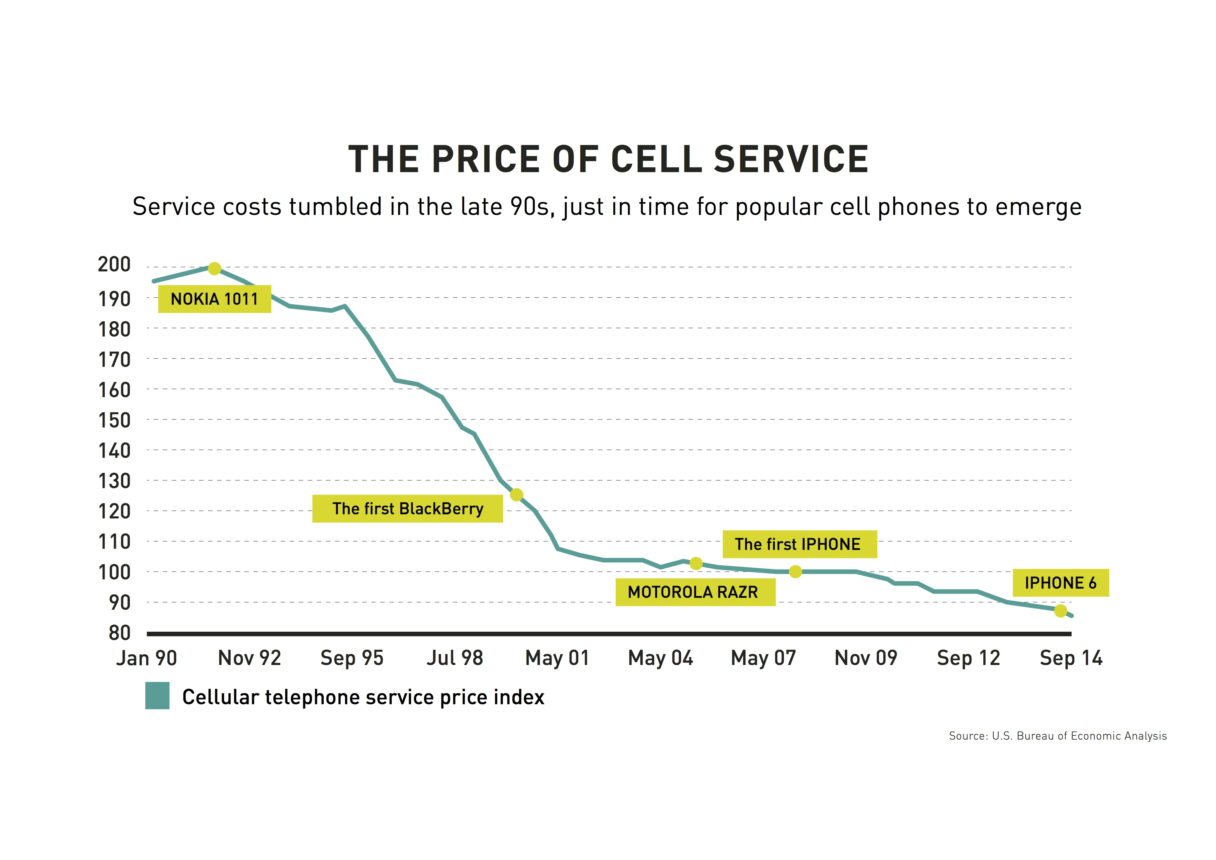Price_of_cell_service.jpg