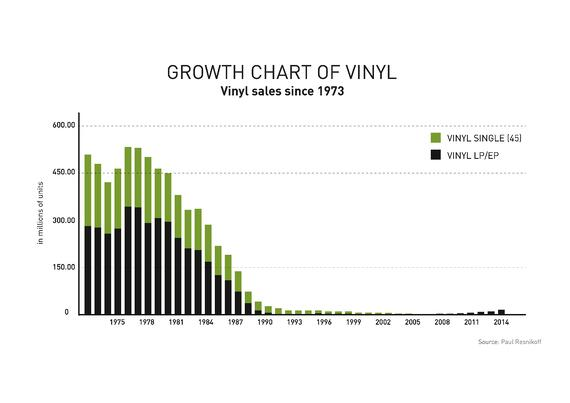 Analogue Vs Digital Why Vinyl Records Are Making A Comeback