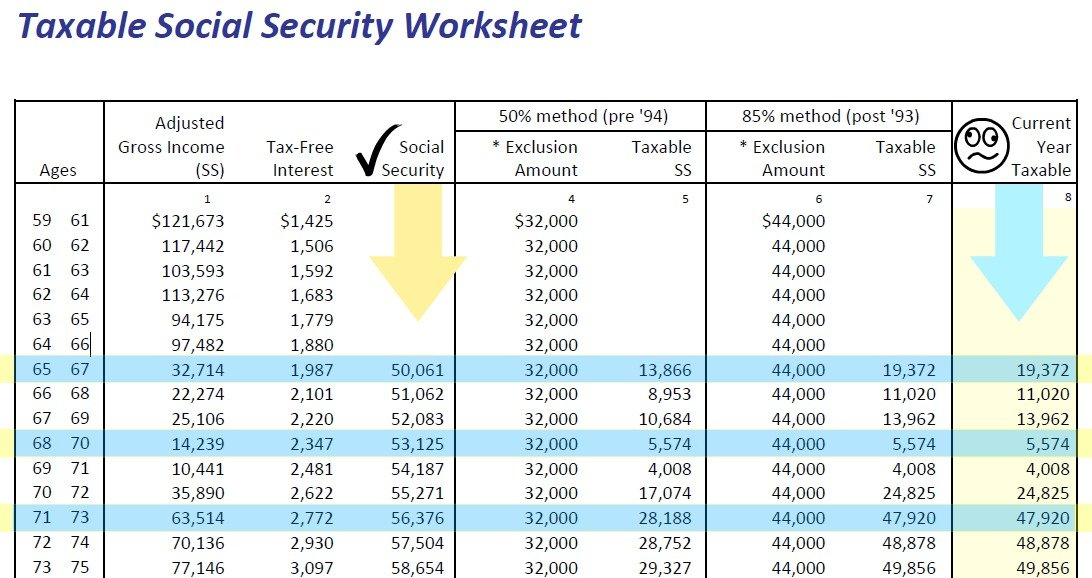 Printables Social Security Worksheet calculating taxable social security benefits not as easy 0 50 85
