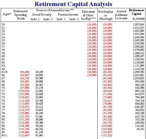 Retirement Capital Analysis 1