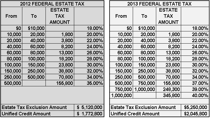 Estate Tax Law Changes of the Taxpayer Relief Act of 2012