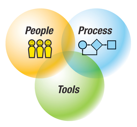 people process or tools