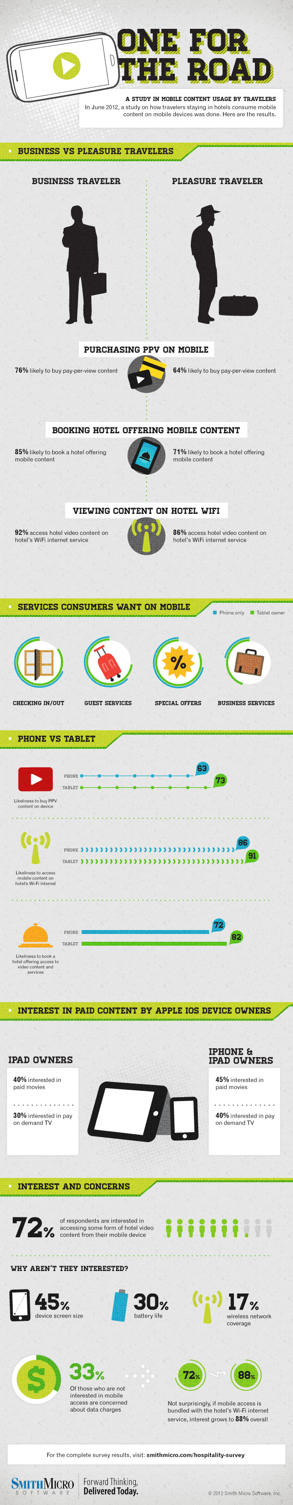 Hospitality Infographic 6.25.12