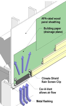 Architectural Specifications for Climate Shield Rain Screen Wood Siding System