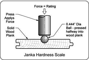cumaru decking has a Janka rating of 3,340 lbs.