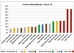 cladding materials price comparisaons
