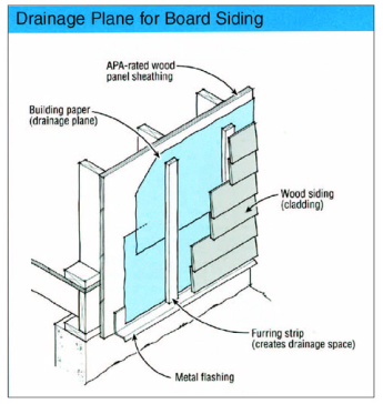 Drainage plane for siding board