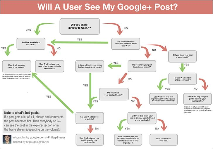 google plus, b2b infographic, marketing infographic