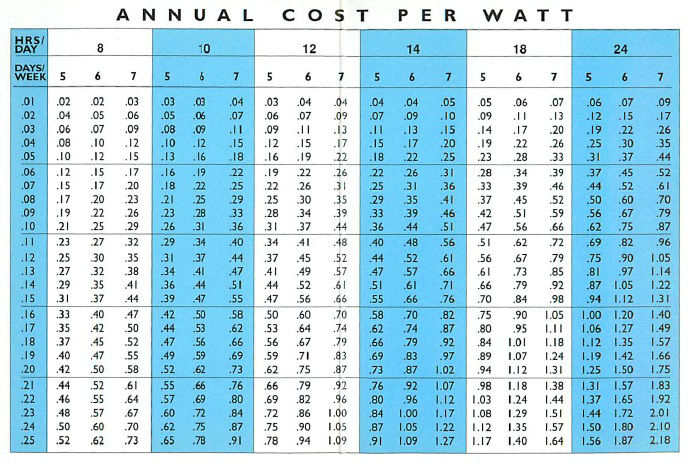 Led lighting and commercial buildings solarfeeds cost per watt chart mozeypictures Images