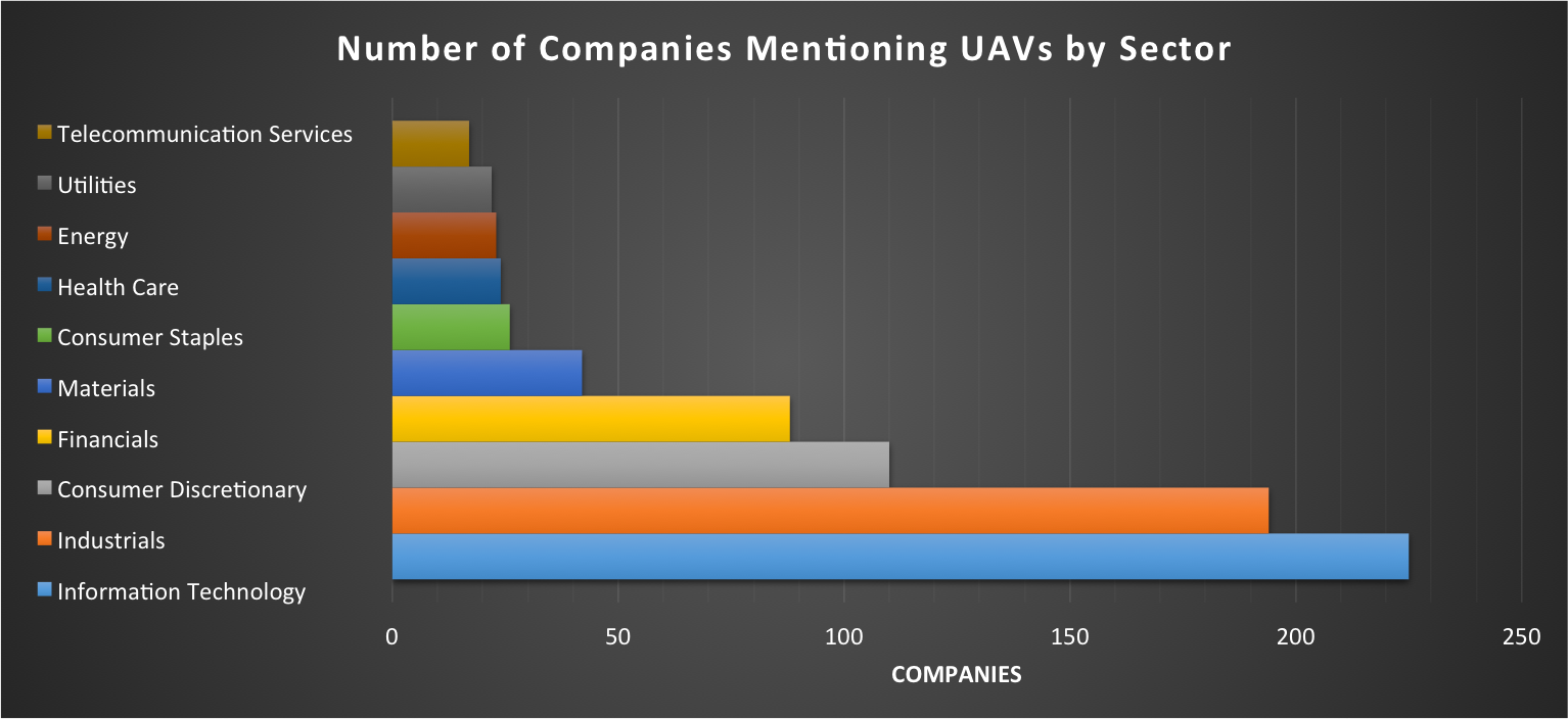 companies mentioning UAVs by sector