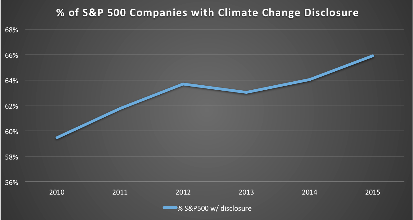 % S&P 500 with Climate Change Disclosure