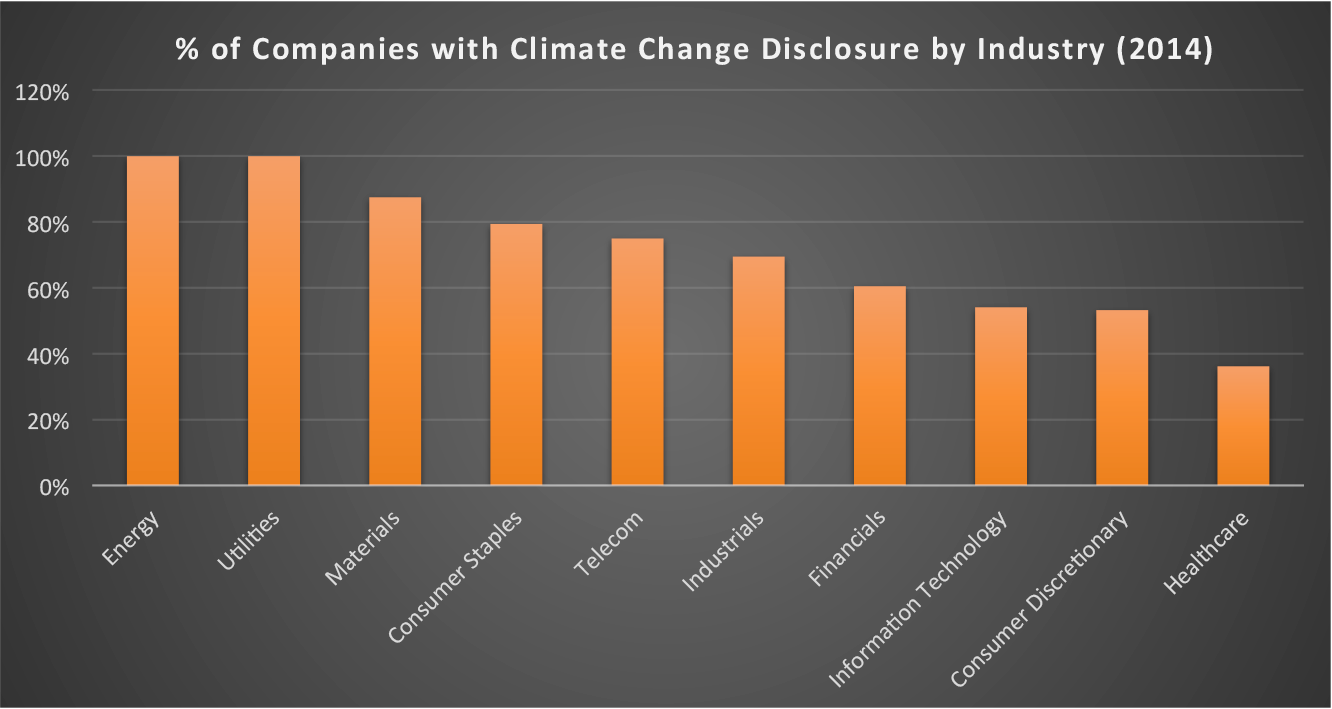 % Climate Change Disclosure by Industry