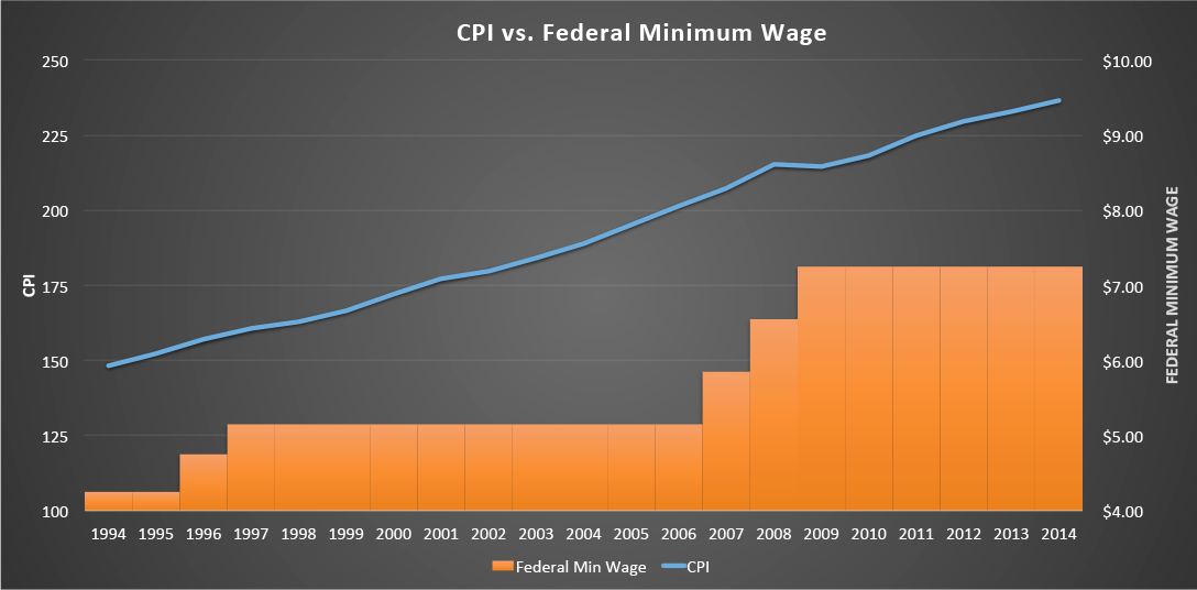 CPI vs. minimum wage chart