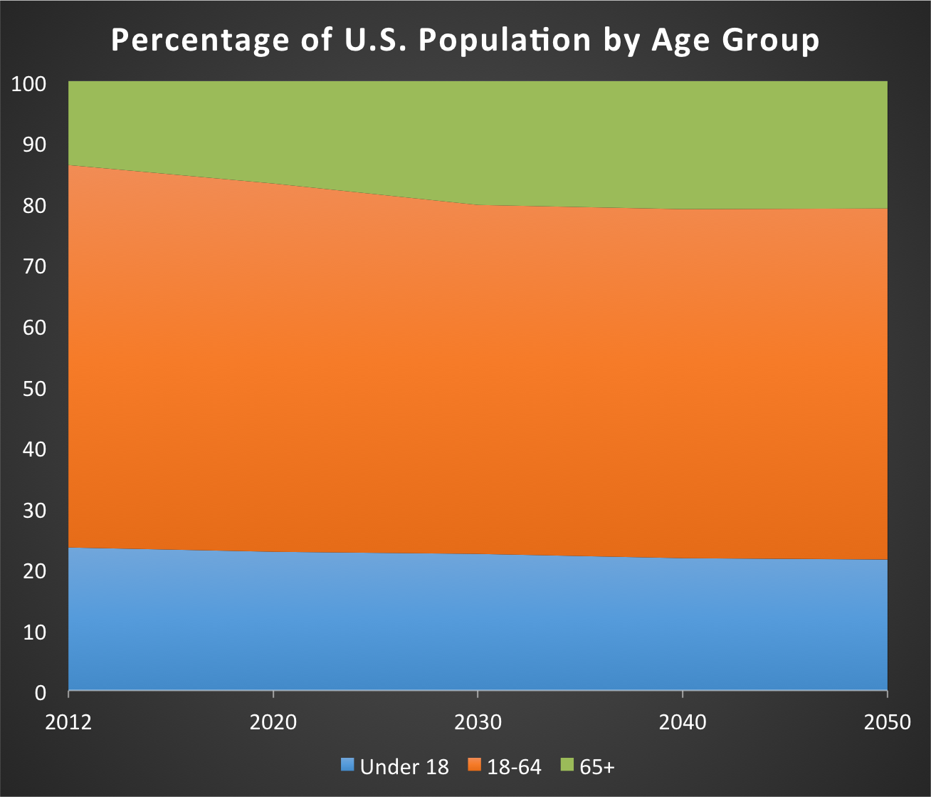 1420-Aging-Population-Percentage