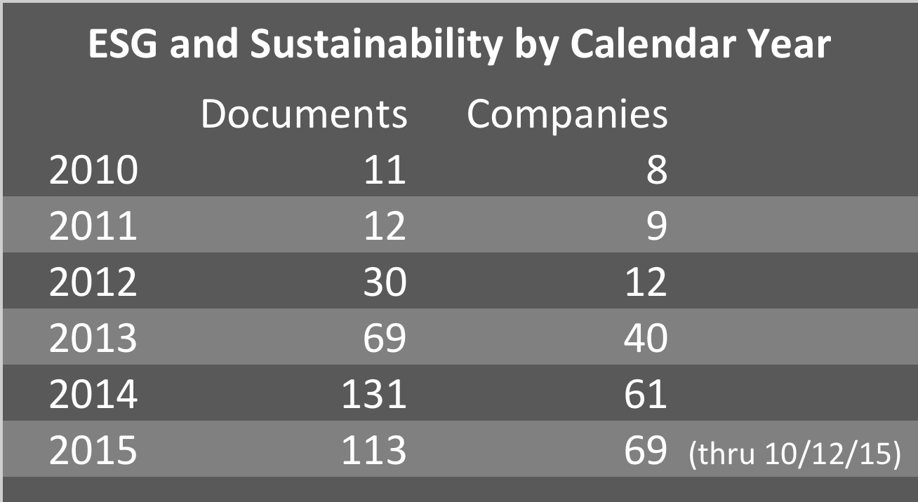 AlphaSense Sustainability table