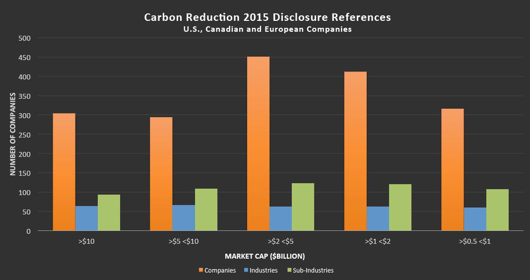 Carbon Reduction companies