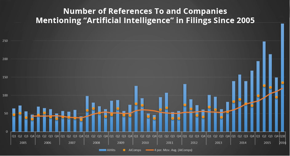 References and Company mentions for AI
