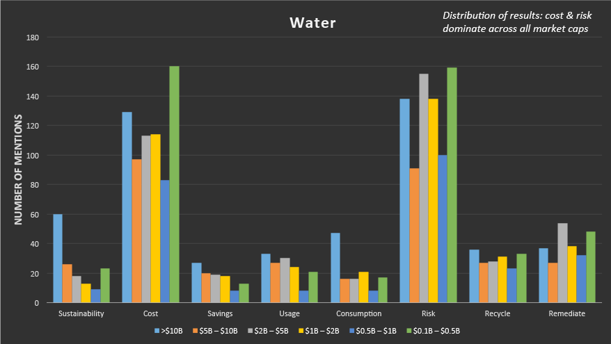 Water Discussions by Topic