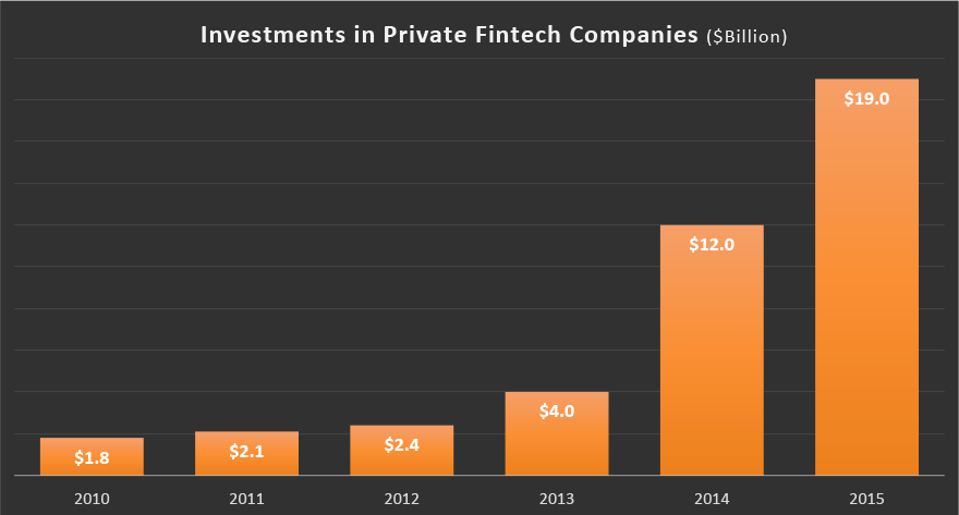 Investment in Private Fintech Companies
