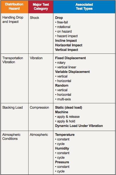 ista-test-types