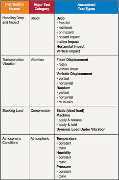 ISTA测试类型圣地亚哥砖