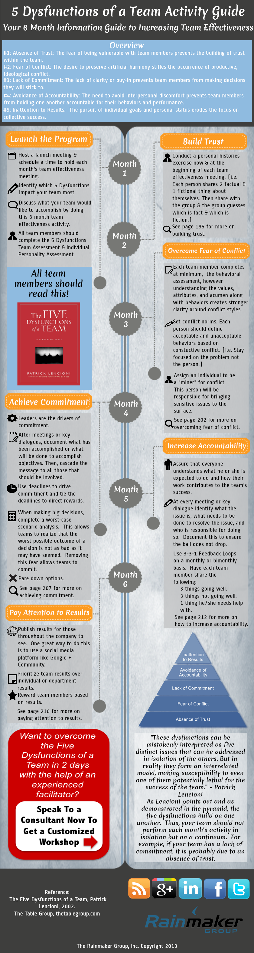 5 Dysfunctions of a Team: Effectiveness Activity Guide