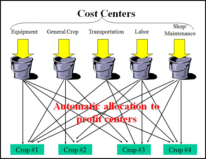 managing cost centers Project management goal: manage costs and the  if your project contains cost information for  controlling your budget by managing changes to your costs and cost.
