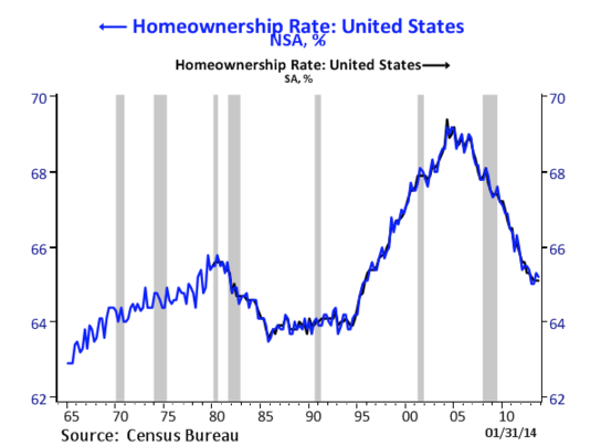 us-homeownership.png