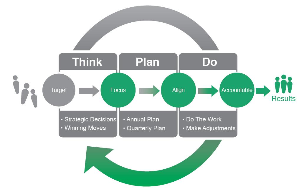 business plan methodology Business plan methodology  case study  topaz pharmaceuticals inc 9/15/2011  joshua brett.
