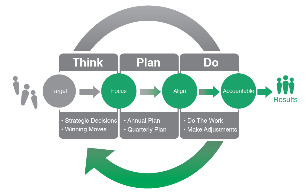 Why it's important you plan your exit strategy before you start your business