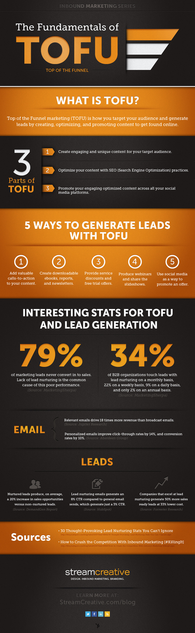 TOFU marketing infographic 600