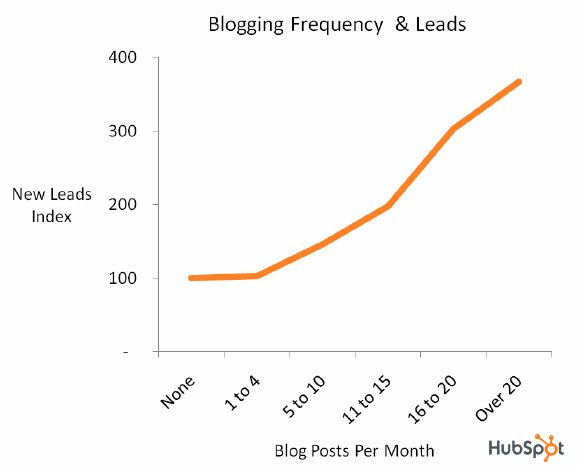 blogging generates leads