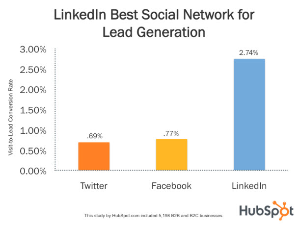 LinkedIn beats Twitter and Facebook in Lead Generation