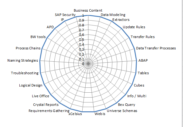 SAP BW Consultant Skills Training Plan Matrix